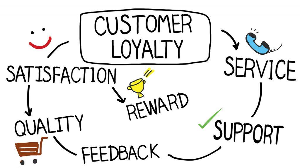 Il ruolo del Customer Service nel funnel dell'Inbound Marketing