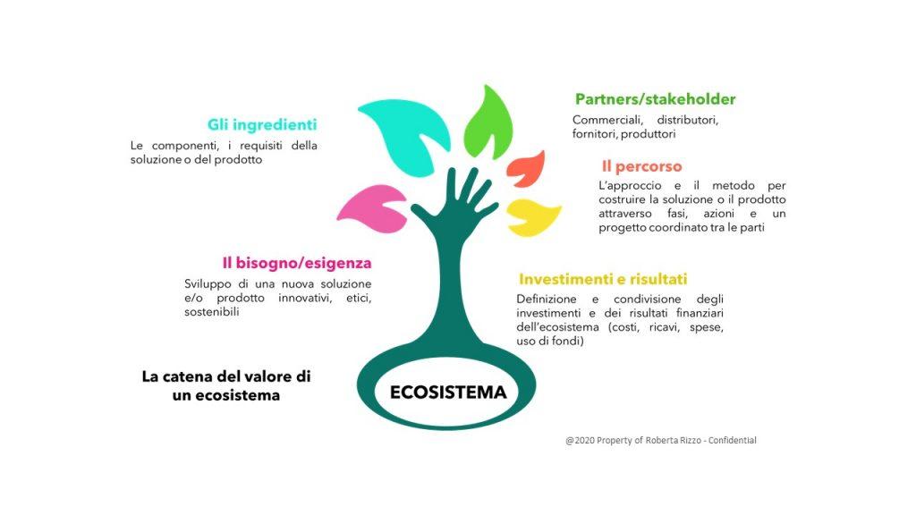Empatia, Esperienza, Ecosistema: le tre E del viaggio di un cliente